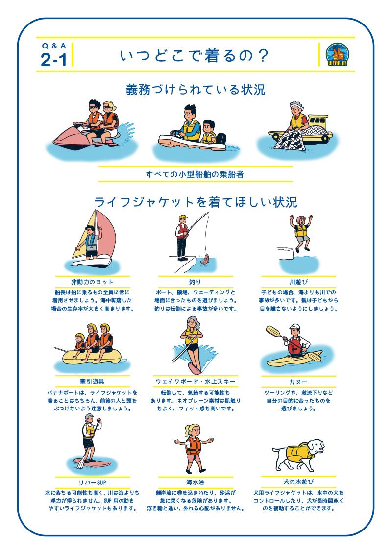 2-1 いつどこで着るの?義務づけられている状況 水上オートバイなどの特殊小型船舶乗船者 小型船舶に乗船中の小児(12歳未満) 一人で小型漁船に乗船し漁ろうしているもの ライフジャケットを着てほしい状況 ボート・ヨット 船長は船に乗るもの全員に常に着用させましょう。海中転落した場合の生存率が大きく高まります。釣りボート、磯場、ウェーディングと場面に合ったものを選びましょう。釣りは転倒による事故が多いです。川遊び 子どもの場合、海よりも川での事故が多いです。親は子どもから目を離さないようにしましょう。牽引遊具 バナナボートは、ライフジャケットを 着ることはもちろん、前後の人と頭をぶつけないよう注意しましょう。ウェイクボード・水上スキー 転倒して、気絶する可能性もあります。ネオプレーン素材は肌触りもよく、フィット感も高いです。カヌー ツーリングや、激流下りなど自分の目的に合ったものを選びましょう。リバーSUP 水に落ちる可能性も高く、川は海よりも 浮力が得られません。SUP 用の動きやすいライフジャケットもあります。海水浴 離岸流に巻き込まれたり、砂浜が急に深くなる危険があります。浮き輪と違い、外れる心配がありません。犬の水遊び 犬用ライフジャケットは、水中の犬をコントロールしたり、犬が長時間泳ぐのを補助することができます。