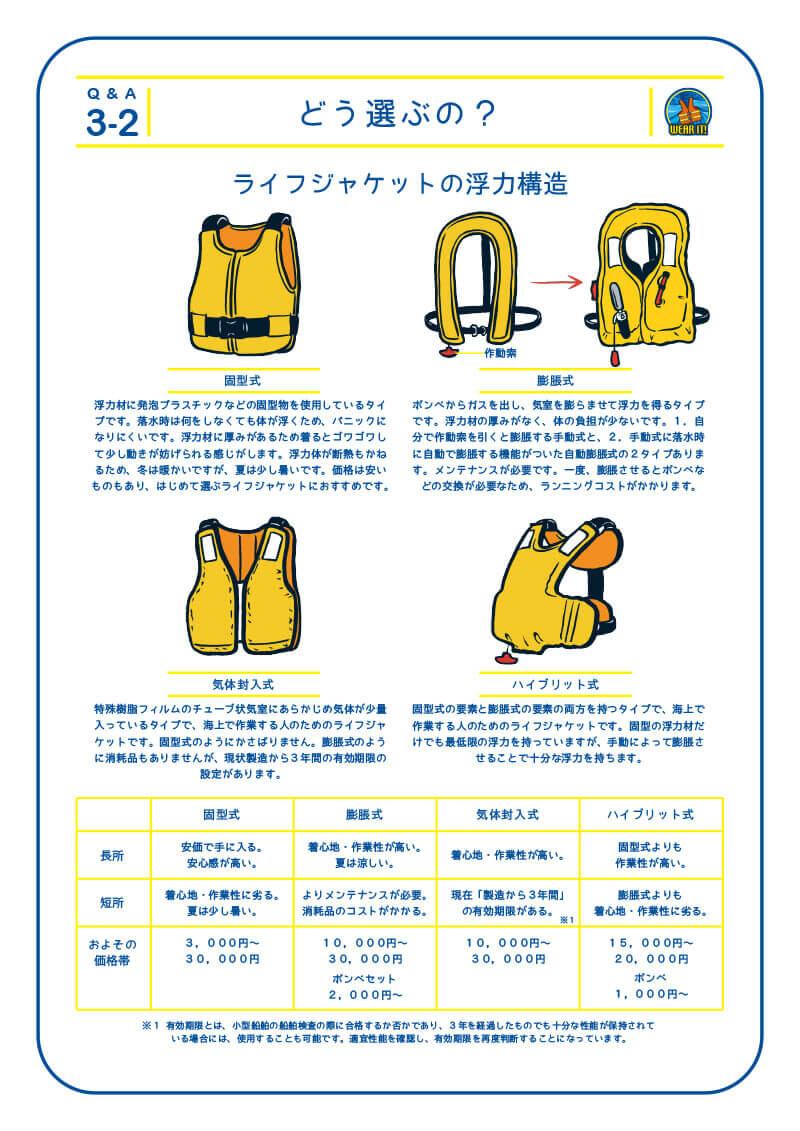3-2 どう選ぶの?ライフジャケットの浮力構造 1.固型式 浮力材に発泡プラスチックなどの固型物を使用しているタイプです。落水時は何をしなくても体が浮くため、パニックになりにくいです。浮力材に厚みがあるため着るとゴワゴワして少し動きが妨げられる感じがします。浮力体が断熱もかねるため、冬は暖かいですが、夏は少し暑いです。価格は安いものもあり、はじめて選ぶライフジャケットにおすすめです。長所 安価で手に入る。安心感が高い。短所 着心地・作業性に劣る。夏は少し暑い。3,000円〜30,000円 2.膨脹式 ボンベからガスを出し、気室を膨らませて浮力を得るタイプです。浮力材の厚みがなく、体の負担が少ないです。1.自分で作動索を引くと膨脹する手動式と、2.手動式に落水時に自動で膨脹する機能がついた自動膨脹式の2タイプあります。メンテナンスが必要です。一度、膨脹させるとボンベな どの交換が必要なため、ランニングコストがかかります。長所 着心地・作業性が高い。夏は涼しい。短所 よりメンテナンスが必要。消耗品のコストがかかる。10,000円〜30,000円 3.気体封入式 特殊樹脂フィルムのチューブ状気室にあらかじめ気体が少量入っているタイプで、海上で作業する人のためのライフジャケットです。固型式のようにかさばりません。膨脹式のように消耗品もありませんが、現状製造から3年間の有効期限の設定があります。長所 着心地・作業性が高い。 短所 現在「製造から3年間」の有効期限がある。10,000円〜30,000円 ※1 有効期限とは、小型船舶の船舶検査の際に合格するか否かであり、3年を経過したものでも十分な性能が保持されて いる場合には、使用することも可能です。適宜性能を確認し、有効期限を再度判断することになっています。4.ハイブリット式 固型式の要素と膨脹式の要素の両方を持つタイプで、海上で作業する人のためのライフジャケットです。固型の浮力材だけでも最低限の浮力を持っていますが、手動によって膨脹させることで十分な浮力を持ちます。長所 固型式よりも作業性が高い。 短所 膨脹式よりも着心地・作業性に劣る。15,000円〜20,000円 比較