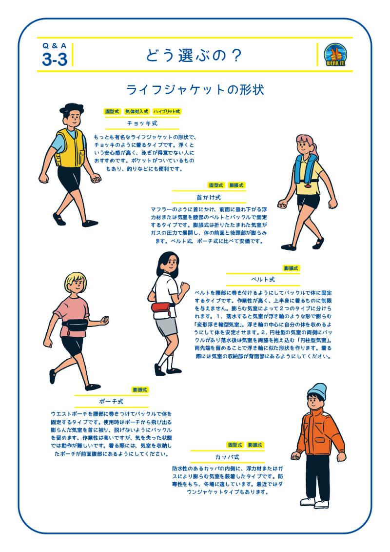 3-3 どう選ぶの?ライフジャケットの形状 1.チョッキ式 もっとも有名なライフジャケットの形状で、チョッキのように着るタイプです。浮くという安心感が高く、泳ぎが得意でない人におすすめです。ポケットがついているものもあり、釣りなどにも便利です。2.首かけ式 マフラーのように首にかけ、前面に垂れ下がる浮力材または気室を腰部のベルトとバックルで固定するタイプです。膨脹式は折りたたまれた気室がガスの圧力で展開し、体の前面と後頭部が膨らみます。ベルト式、ポーチ式に比べて安価です。3.ベルト式 ベルトを腰部に巻き付けるようにしてバックルで体に固定するタイプです。作業性が高く、上半身に着るものに制限を与えません。膨らむ気室によって2つのタイプに分けられます。1.落水すると気室が浮き輪のような形で膨らむ「変形浮き輪型気室」。浮き輪の中心に自分の体を収めるよ うにして体を安定させます。2.円柱型の気室の両側にバッ クルがあり落水後は気室を両脇を抱え込む「円柱型気室」。 両先端を留めることで浮き輪に似た形状を作ります。着る際には気室の収納部が背面部にあるようにしてください。 4.ポーチ式 ウエストポーチを腰部に巻きつけてバックルで体を固定するタイプです。使用時はポーチから飛び出る膨らんだ気室を首に被り、脱げないようにバックルを留めます。作業性は高いですが、気を失った状態では動作が難しいです。着る際には、気室を収納したポーチが前面腹部にあるようにしてください。5.カッパ式 防水性のあるカッパの内側に、浮力材またはガスにより膨らむ気室を装着したタイプです。防寒性をもち、冬場に適しています。最近ではダウンジャケットタイプもあります。