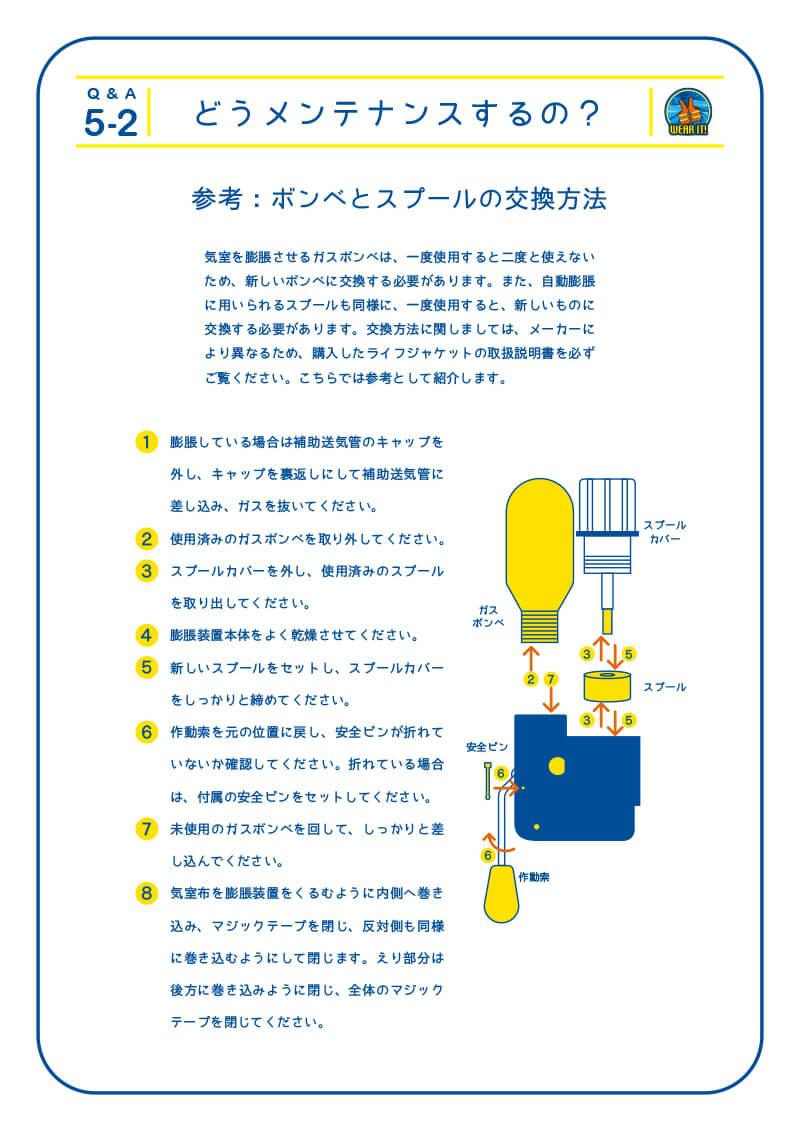 5-2 どうメンテナンスするの?参考:ボンベとスプールの交換方法 気室を膨脹させるガスボンベは、一度使用すると二度と使えないため、新しいボンベに交換する必要があります。また、自動膨脹に用いられるスプールも同様に、一度使用すると、新しいものに交換する必要があります。交換方法に関しましては、メーカーにより異なるため、購入したライフジャケットの取扱説明書を必ずご覧ください。こちらでは参考として紹介します。 1.膨脹している場合は補助送気管のキャップを外し、補助送気管にキャップを裏返しにして差し込み、ガスを抜いてください。 2.使用済みのガスボンベを取り外してください。 3.スプールカバーを外し、使用済みのスプールを取り出してください。 4.膨脹装置本体をよく乾燥させてください。 5.新しいスプールをセットし、スプールカバーをしっかりと締めてください。 6.作動索を元の位置に戻し、安全ピンが折れていないか確認してください。折れている場合は、付属の安全ピンをセットしてください。 7.未使用のガスボンベを回して、しっかりと差し込んでください。 8.気室布を膨脹装置をくるむように内側へ巻き込み、マジックテープを閉じ、反対側も同様に巻き込むようにして閉じます。えり部分は後方に巻き込みように閉じ、全体のマジックテープを閉じてください。