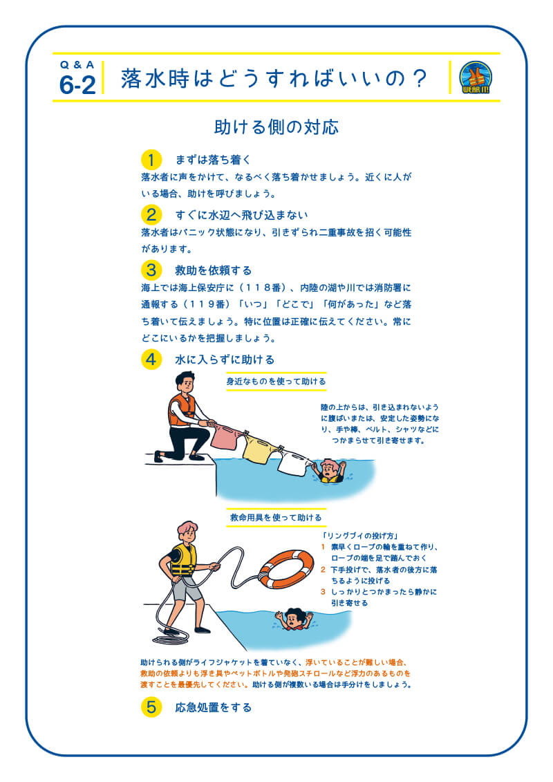 6-2 落水時はどうすればいいの?助ける側の対応 1.まずは落ち着く落水者に声をかけて、なるべく落ち着かせましょう。近くに人がいる場合、助けを呼びましょう。2.すぐに水辺へ飛び込まない 落水者はパニック状態になり、引きずられ二重事故を招く可能性があります。 3.救助を依頼する 海上では海上保安庁に(118番)、内陸の湖や川では消防署に通報する(119番)「いつ」「どこで」「何があった」など落ち着いて伝えましょう。特に位置は正確に伝えてください。常にどこにいるかを把握しましょう 4.水に入らずに助ける 身近なものを使って助ける 陸の上からは、引き込まれないように腹ばいまたは、安定した姿勢になり、手や棒、ベルト、シャツなどにつかまらせて引き寄せます。 救命用具を使って助ける 「リングブイの投げ方」1 素早くロープの輪を重ねて作り、ロープの端を足で踏んでおく 2 下手投げで、落水者の後方に落ちるように投げる 3しっかりとつかまったら静かに引き寄せる助けられる側がライフジャケットを着ていなく、浮いていることが難しい場合、救助の依頼よりも浮き具やペットボトルや発砲スチロールなど浮力のあるものを渡すことを最優先してください。助ける側が複数いる場合は手分けをしましょう。 5.応急処置をする